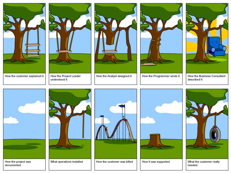 Different perceptions of a software project
